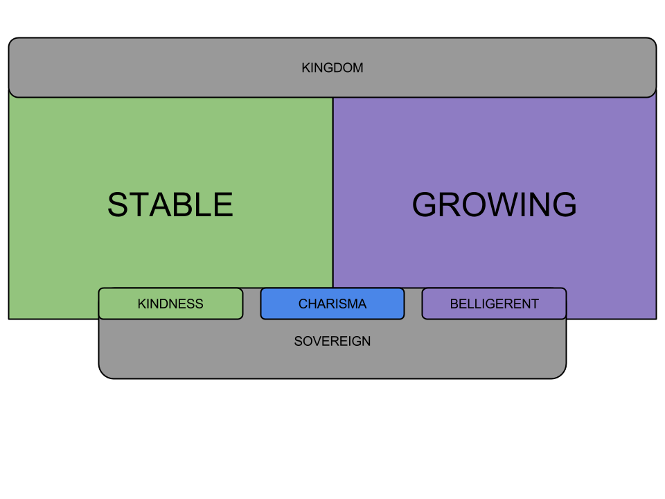 kingsmaker -schema1